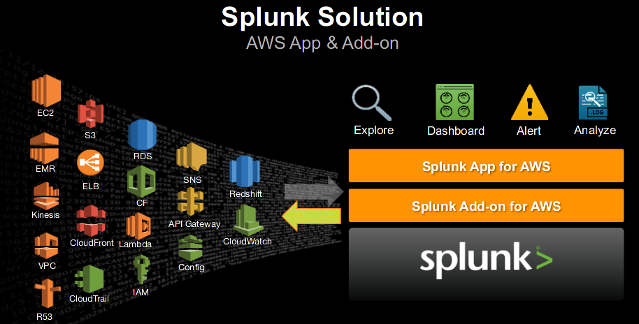 Splunk Demo - Ansible Play to install Splunk as Container